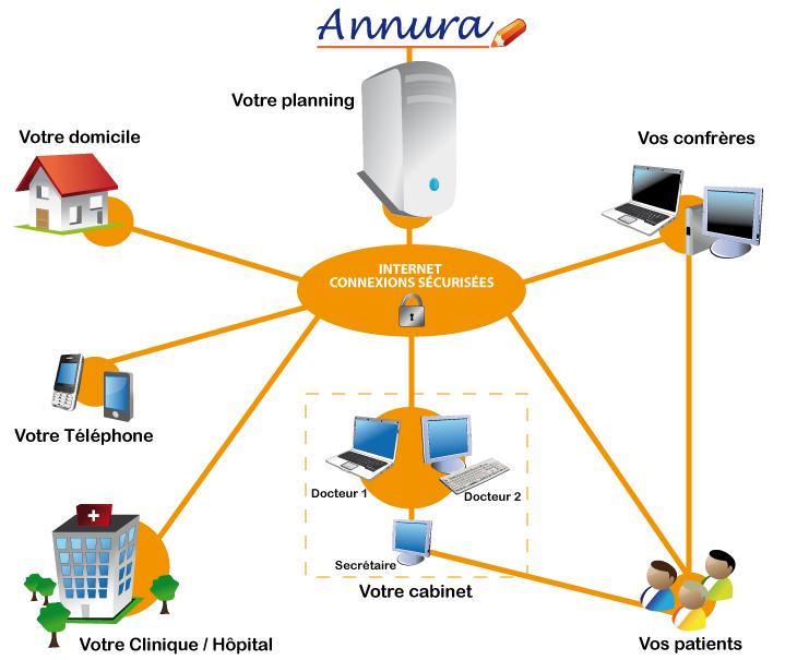 logiciel gestion agenda planning rendez-vous cabinet médical